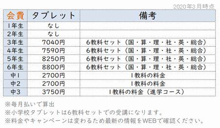 Z会タブレットコースの料金表
