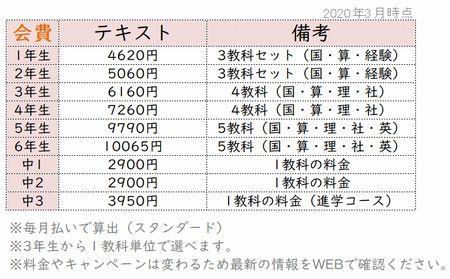 Z会テキストコースの料金表
