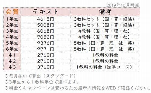 Z会テキストコース料金表