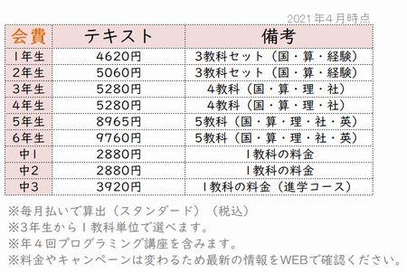 Z会小学生タブレットコース2021年度料金テキストコース