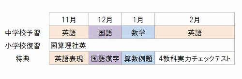 Z会中学生準備スケジュール