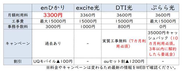 光コラボ新規契約比較表