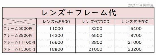 Zoffメガネレンズ代とフレーム代合計金額表