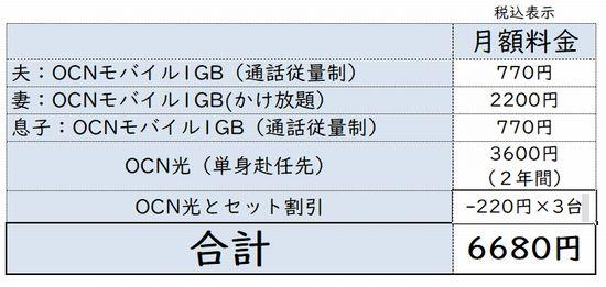 OCNモバイルONE家族の料金表